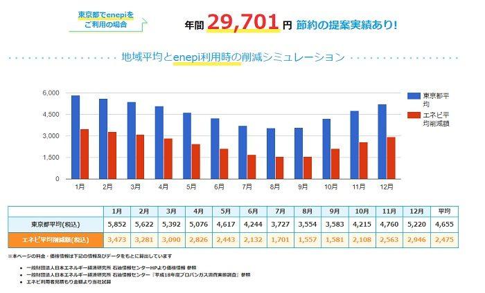 エネピガス料金シミュレーション 東京練馬区3人暮らしの場合