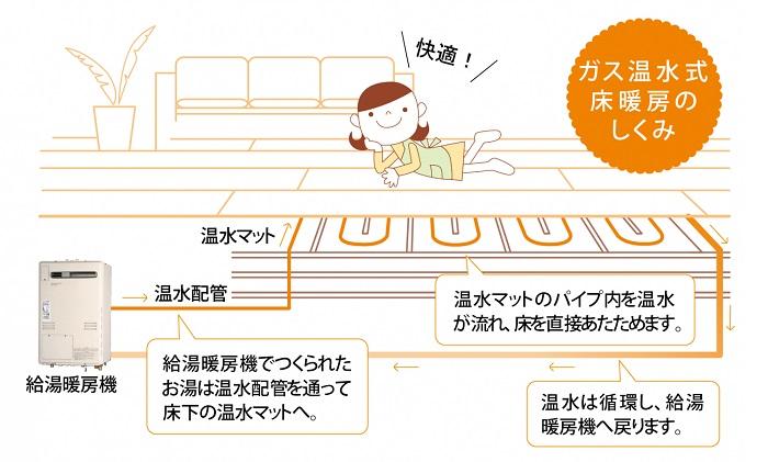 ガス床暖房の仕組み