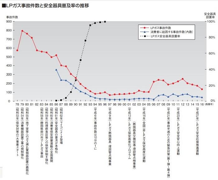 LPガス事故件数と安全器具普及率の推移