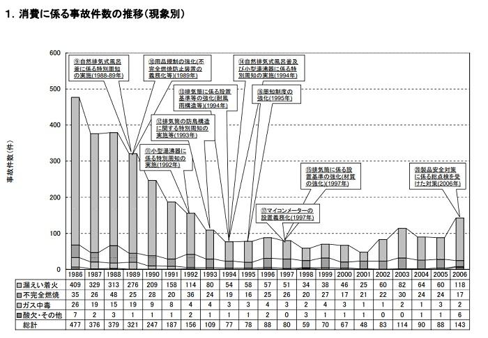 消費に係る事故件数の推移(現象別)