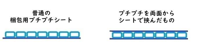 普通のプチプチシートと、両面がシート状になったプチプチシートの違い