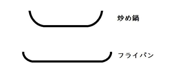 炒め鍋とフライパンの形の違い